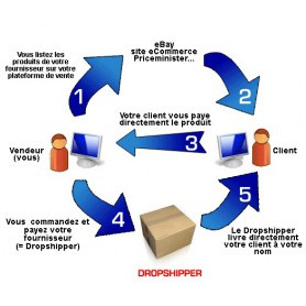 Création Site de vente dropshipping multi fournisseur