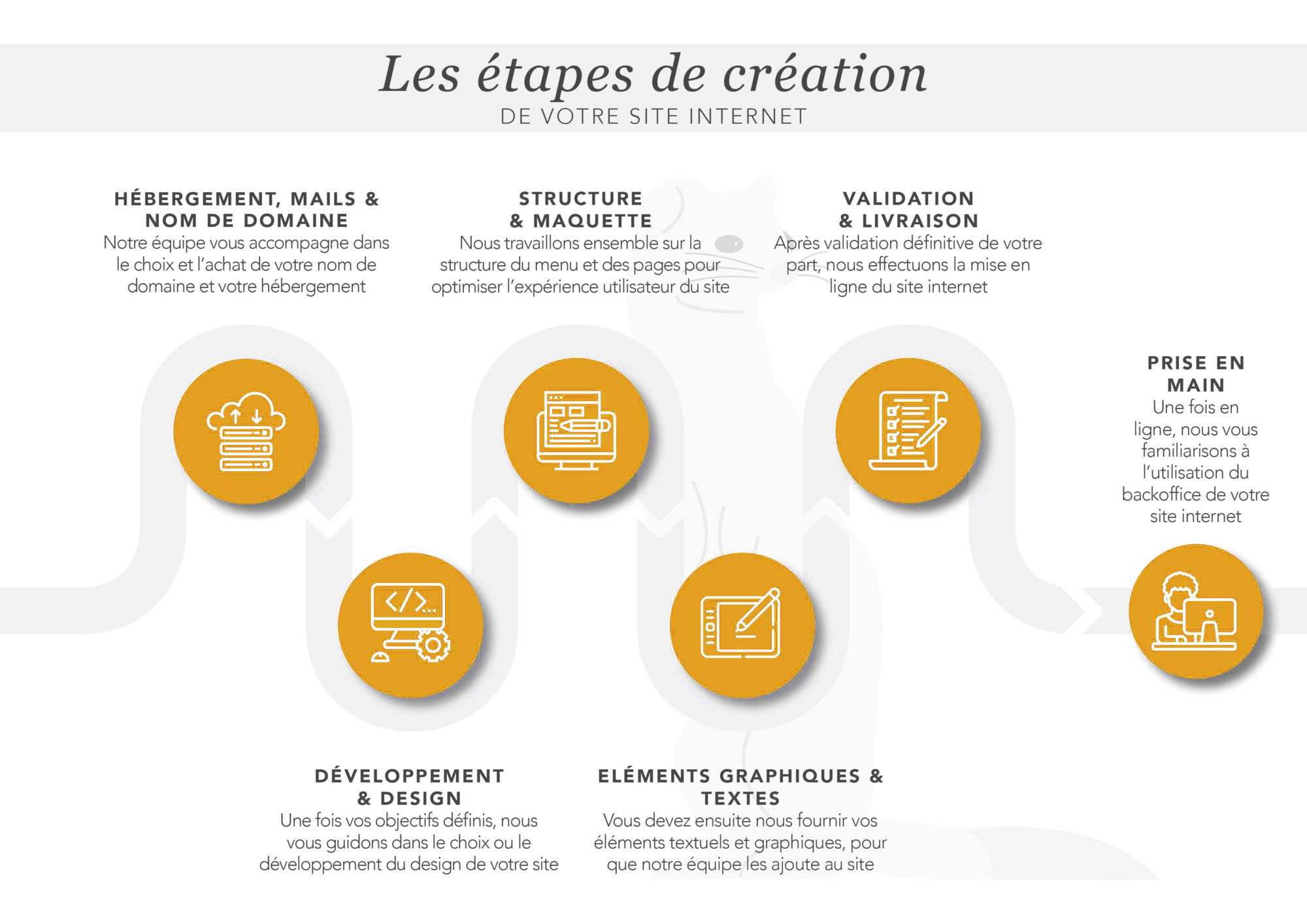 LES ETAPES DE CREATION DE SITE WEB